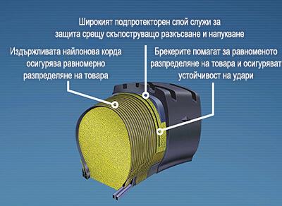 Tехнологията Permafoam на Goodyear отблизо